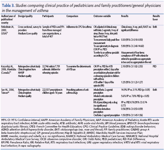 Tabla 3 Studies Comparing Clinical Practice Of