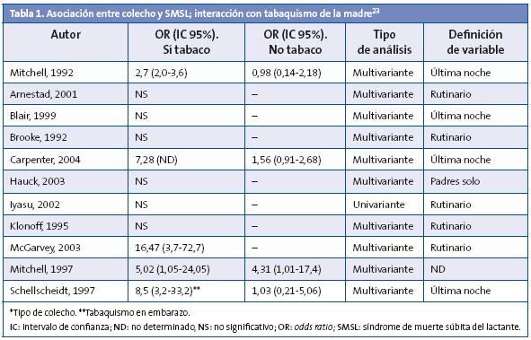 Tabla 1. Asociación entre colecho y SMSL; interacción con tabaquismo de la madre