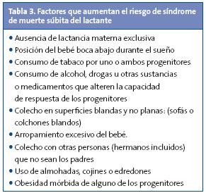 Tabla 3. Factores que aumentan el riesgo de síndrome de muerte súbita del lactante