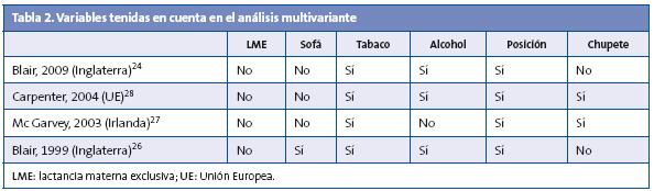 Tabla 2. Variables tenidas en cuenta en el análisis multivariante