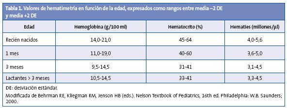 Tabla 1. Valores de hematimetría en función de la edad