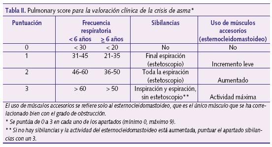 Pulmonary score para la valoración clínica de la crisis de
