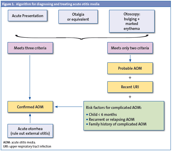 Figure 1. Algorithm for diagnosing and treating acute otitis media
