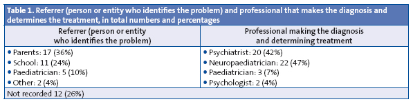 Table 1. Referrer (person or entity who identifies the problem) and professional that makes the diagnosis and determines the treatment, in total numbers and percentages