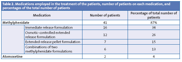 Table 2. Medications employed in the treatment of the patients, number of patients on each medication, and percentages of the total number of patients