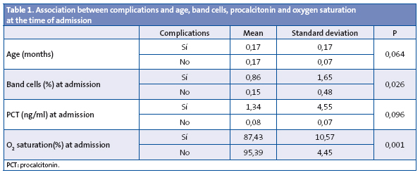 Table 1. Association between complications and age, band cells, procalcitonin and oxygen saturation at the time of admission