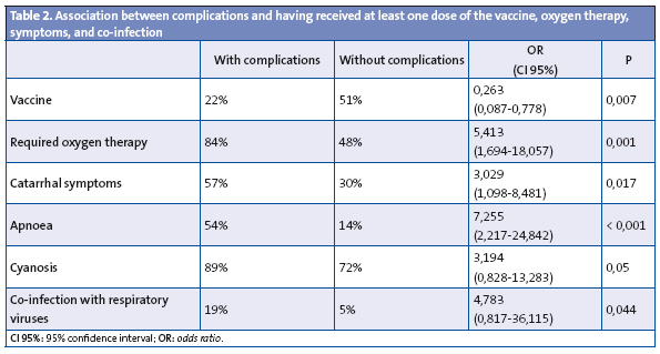 Table 2. Association between complications and having received at least one dose of the vaccine, oxygen therapy, symptoms, and co-infection
