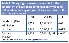 Table 3. Binary logistic regression results for the association of developing complications with band cell numbers, having received at least one dose of the vaccine, and apnoea
