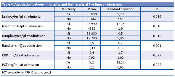 Table 4. Association between mortality and test results at the time of admission