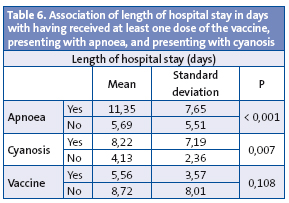 Table 6. Association of length of hospital stay in days with having received at least one dose of the vaccine, presenting with apnoea, and presenting with cyanosis