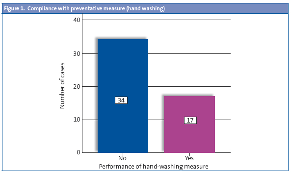 Figure 1. Compliance with preventative measure (hand washing)