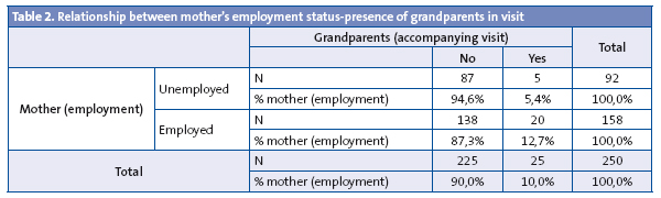 Table 2. Relationship between mother's employment status-presence of grandparents in visit