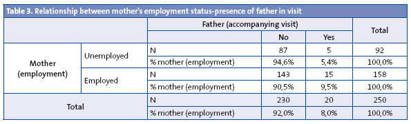 Table 3. Relationship between mother's employment status-presence of father in visit