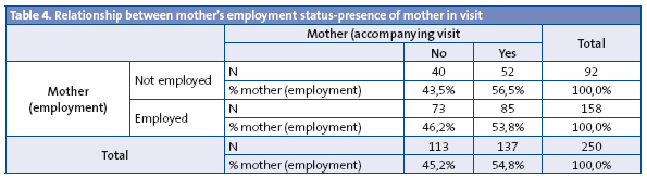 Table 4. Relationship between mother's employment status-presence of mother in visit