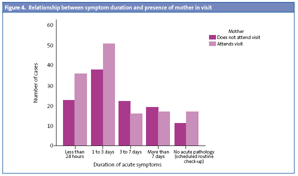 Figure 4. Relationship between symptom duration and presence of mother in visit