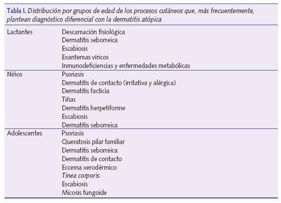 El tratamiento de la psoriasis por la grasa de lubricación con la celidonia mayor
