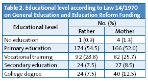 Table 2. Educational level according to Law 14/1970 on General Education and Education Reform Funding
