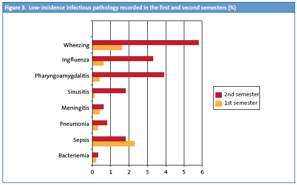Figure 3. Low-incidence infectious pathology recorded in the first and second semesters (%)