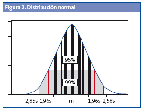 Figura 2. Distribución normal