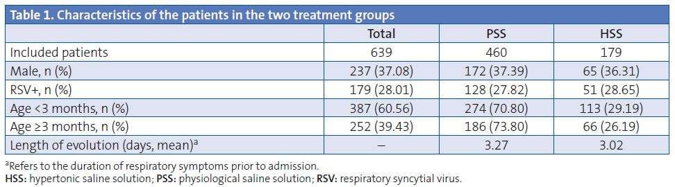 Table 1. Characteristics of the patients in the two treatment groups