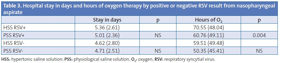 Table 3. Hospital stay in days and hours of oxygen therapy by positive or negative RSV result from nasopharyngeal aspirate