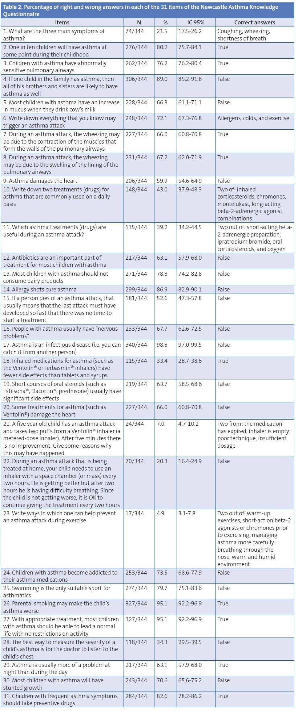 Table 2. Percentage of right and wrong answers in each of the 31 items of the Newcastle Asthma Knowledge Questionnaire