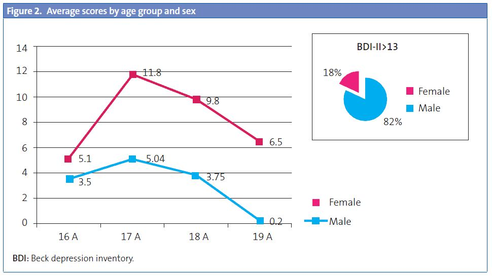 Figure 2. Average scores by age group and sex
