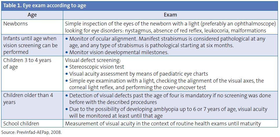 Table 1. Eye exam according to age