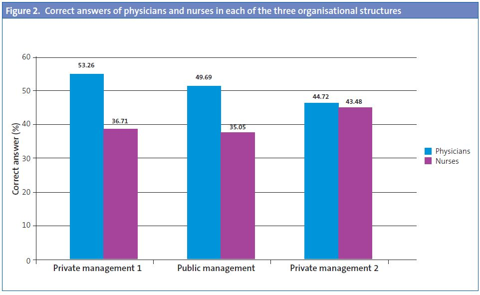 Figure 2. Correct answers of physicians and nurses in each of the three organisational structures