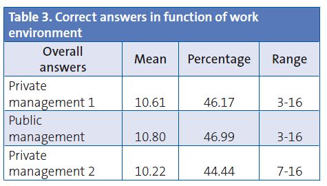 Table 3. Correct answers in function of work environment