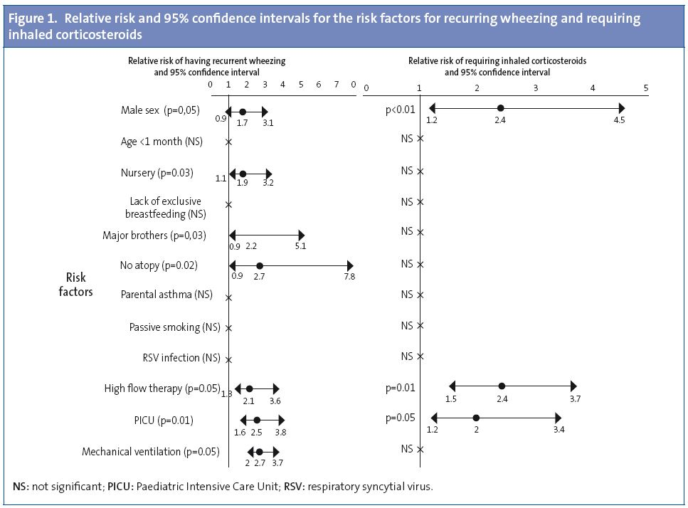 Figure 1. Relative risk and 95% confidence intervals for the risk factors for recurring wheezing and requiring inhaled corticosteroids