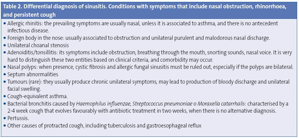 Table 4. Differential diagnosis of sinusitis. Conditions with symptoms that include nasal obstruction, rhinorrhoea, and persistent cough