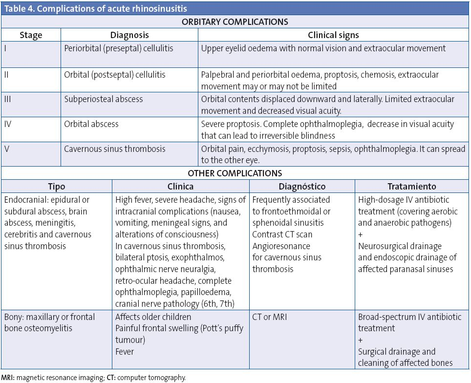 Table 4. Complications of acute rhinosinusitis