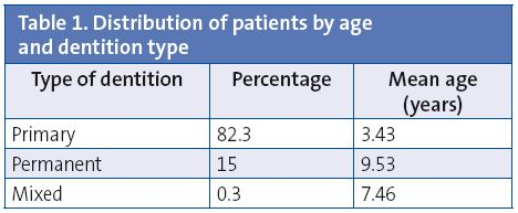 Table 1. Distribution of patients by age and dentition type