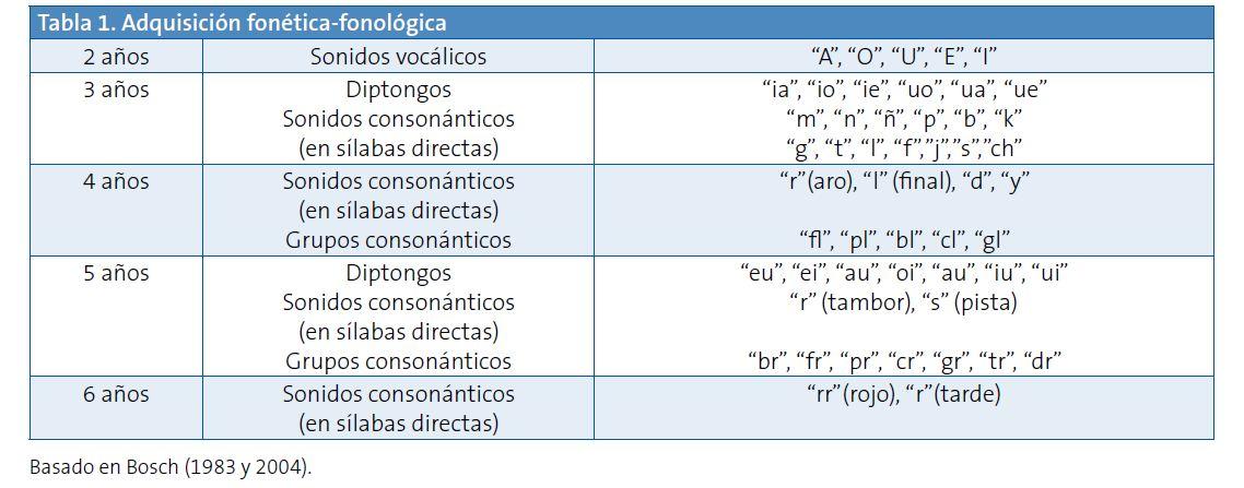 Tabla 1. Adquisición fonética-fonológica