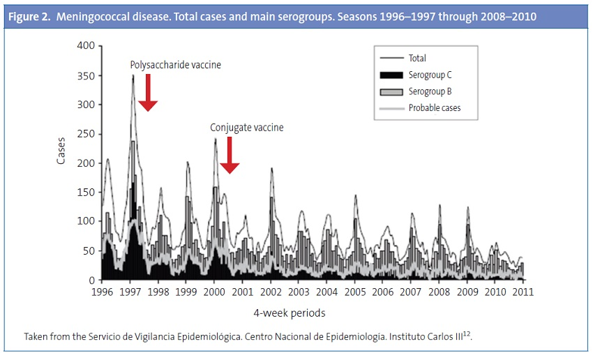 Figure 2. Meningococcal disease. Total cases and main serogroups. Seasons 1996–1997 through 2008–2010