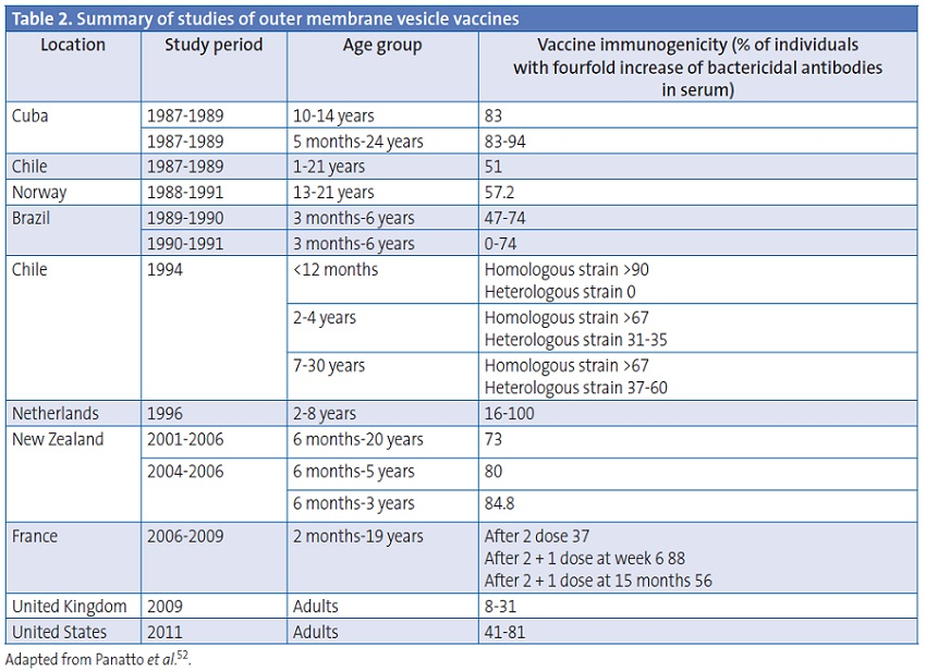 Table 2. Summary of studies of outer membrane vesicle vaccines