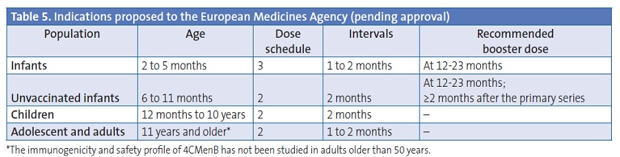 Table 5. Indications proposed to the European Medicines Agency (pending approval)