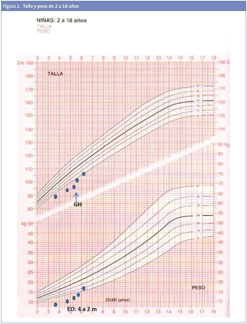 Figura 2. Talla y peso de 2 a 18 años