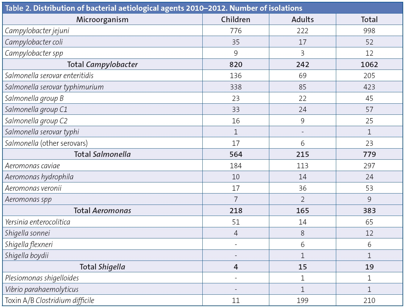 Table 2. Distribution of bacterial aetiological agents 2010–2012. Number of isolations