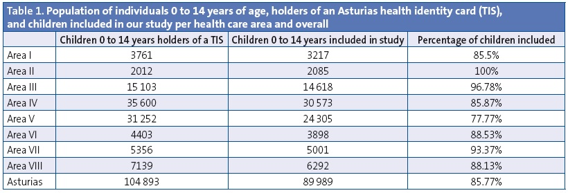 Table 1. Population of individuals 0 to 14 years of age, holders of an Asturias health identity card (TIS), and children included in our study per health care area and overall