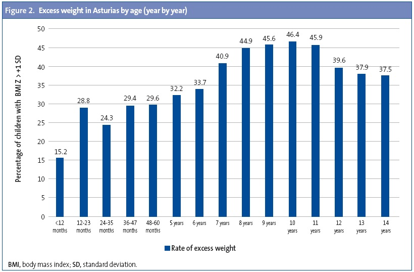 Figure 2. Excess weight in Asturias by age (year by year)