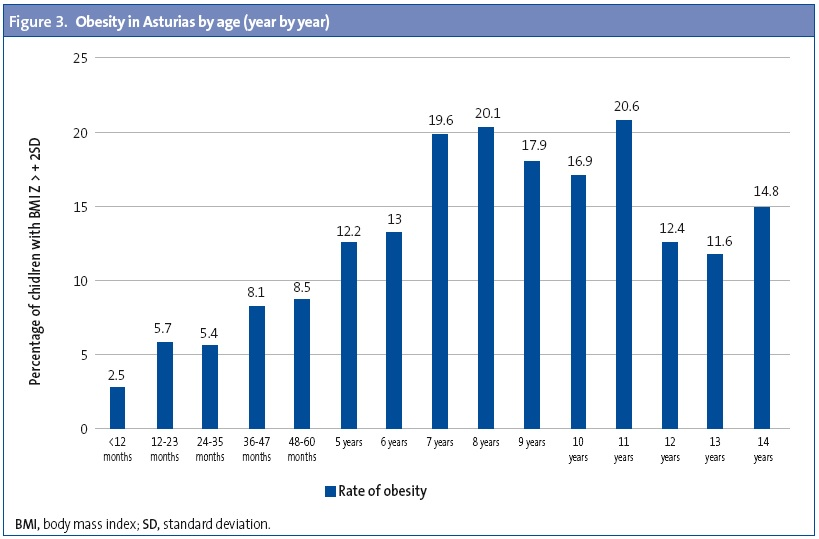 Figure 3. Obesity in Asturias by age (year by year)
