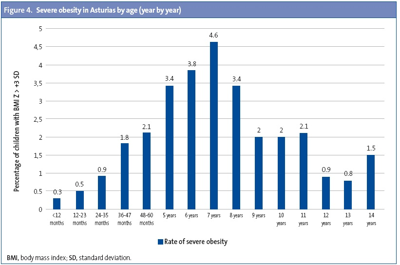 Figure 4. Severe obesity in Asturias by age (year by year)