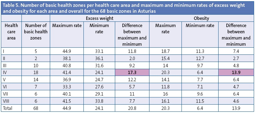 Table 5. Number of basic health zones per health care area and maximum and minimum rates of excess weight and obesity for each area and overall for the 68 basic zones in Asturias
