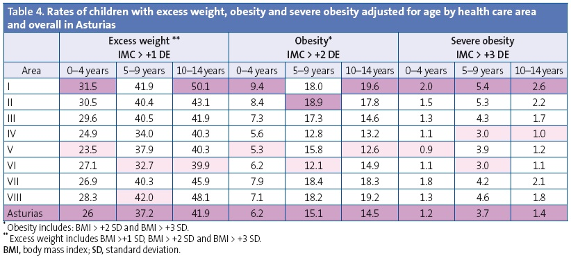 Table 4. Rates of children with excess weight, obesity and severe obesity adjusted for age by health care area and overall in Asturias