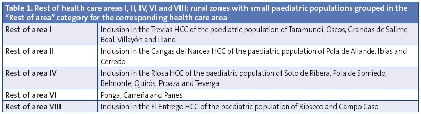 "Table 1. Rest of health care areas I, II, IV, VI and VIII: rural zones with small paediatric populations grouped in the ""Rest of area"" category for the corresponding health care area"