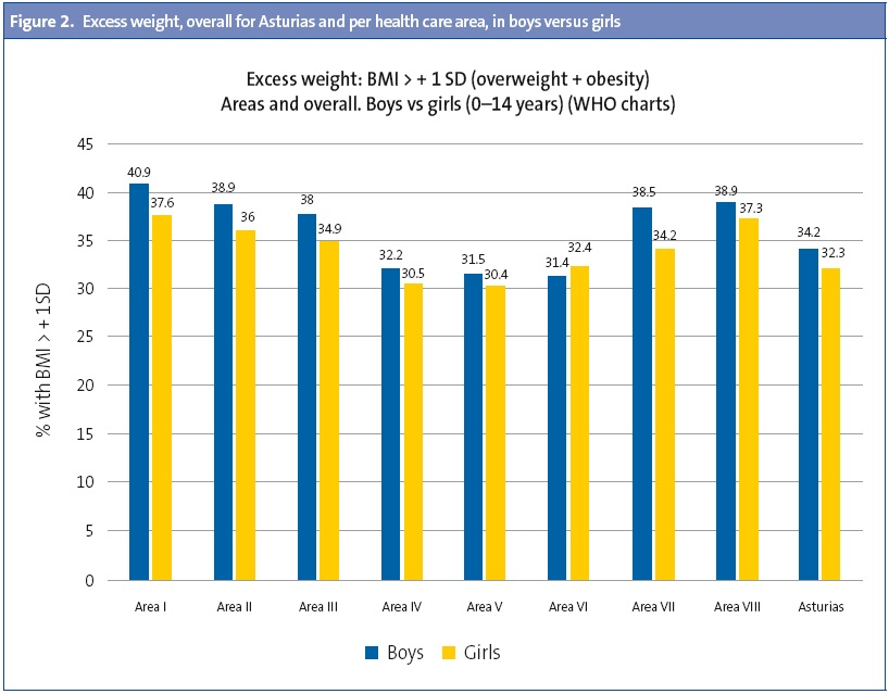Figure 2. Excess weight, overall for Asturias and per health care area, in boys versus girls