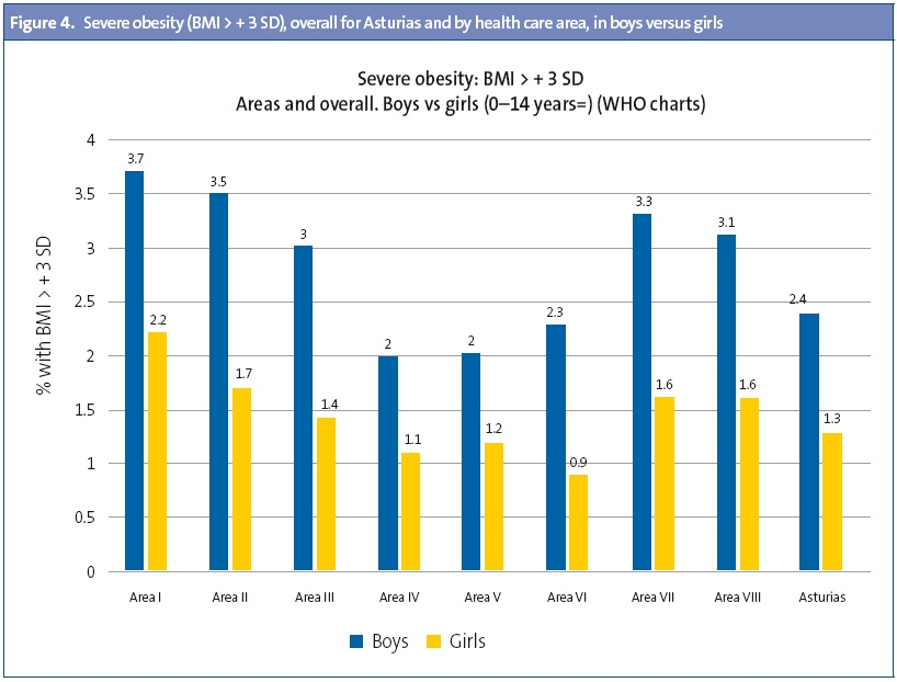 Figure 4. Severe obesity (BMI > + 3 SD), overall for Asturias and by health care area, in boys versus girls