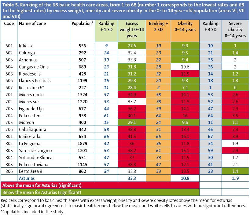 Table 5. Ranking of the 68 basic health care areas, from 1 to 68 (number 1 corresponds to the lowest rates and 68 to the highest rates) by excess weight, obesity and severe obesity in the 0- to 14-year-old population (areas VI, VII and VIII)